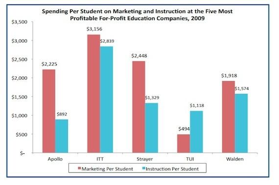 forprofit colleges