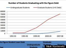 Mark Kantrowitz Student Loan Study