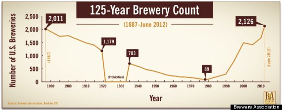 Craft Beer Expanding Faster Than Any Time Since Prohibition Ended