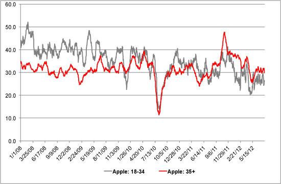 apple brand appeal