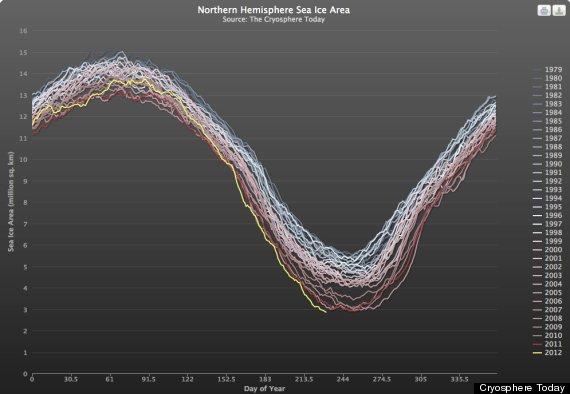 arctic sea ice cover record low