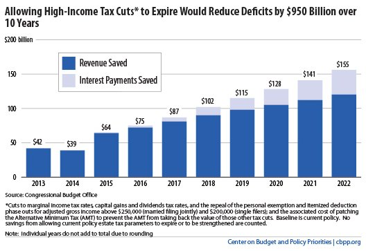 bush tax cuts expire