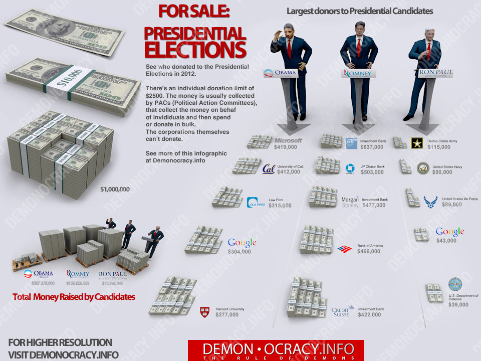 campaign donations