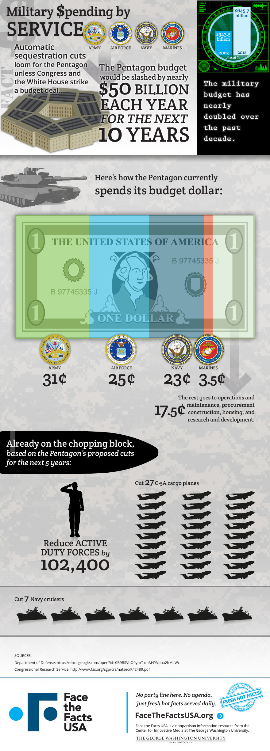 military spending cuts