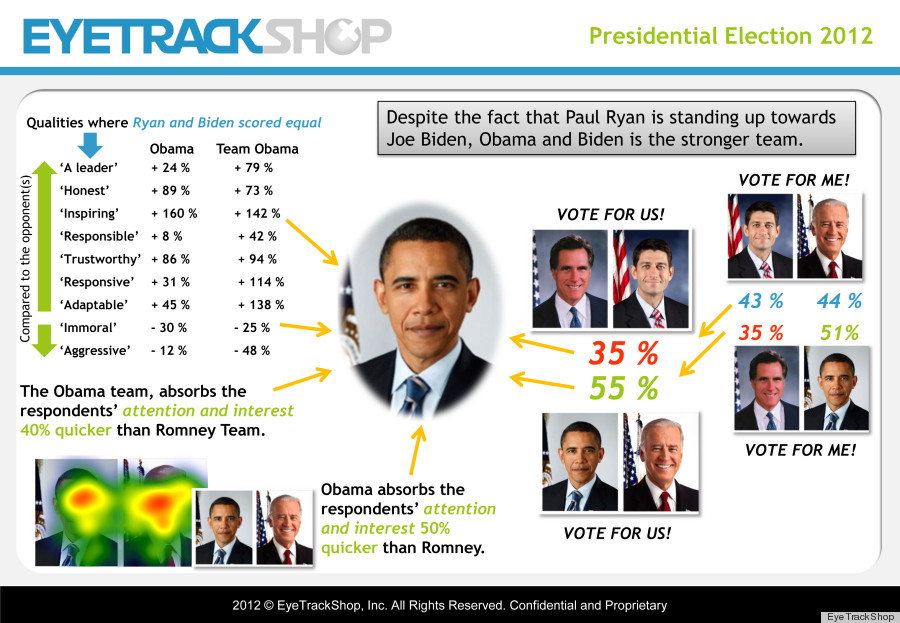 eyetrackshop presidential study
