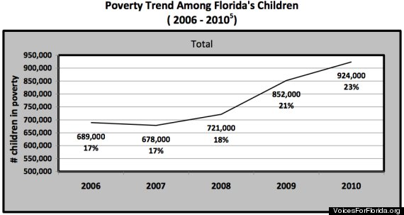 florida child poverty trend