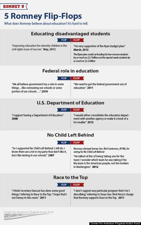 romneyueducationinfographic_flipflopweb
