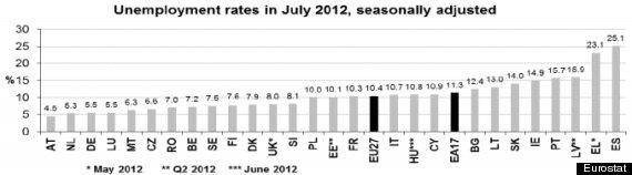 desempleo eurostat