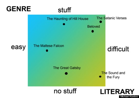 Plot literature definition notably the literary genre