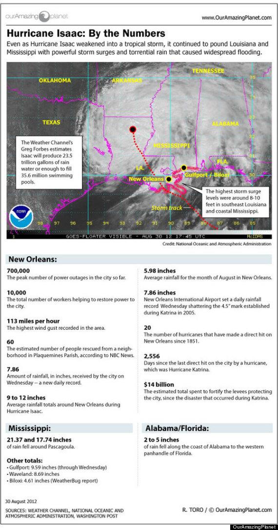 hurricane isaac statistics