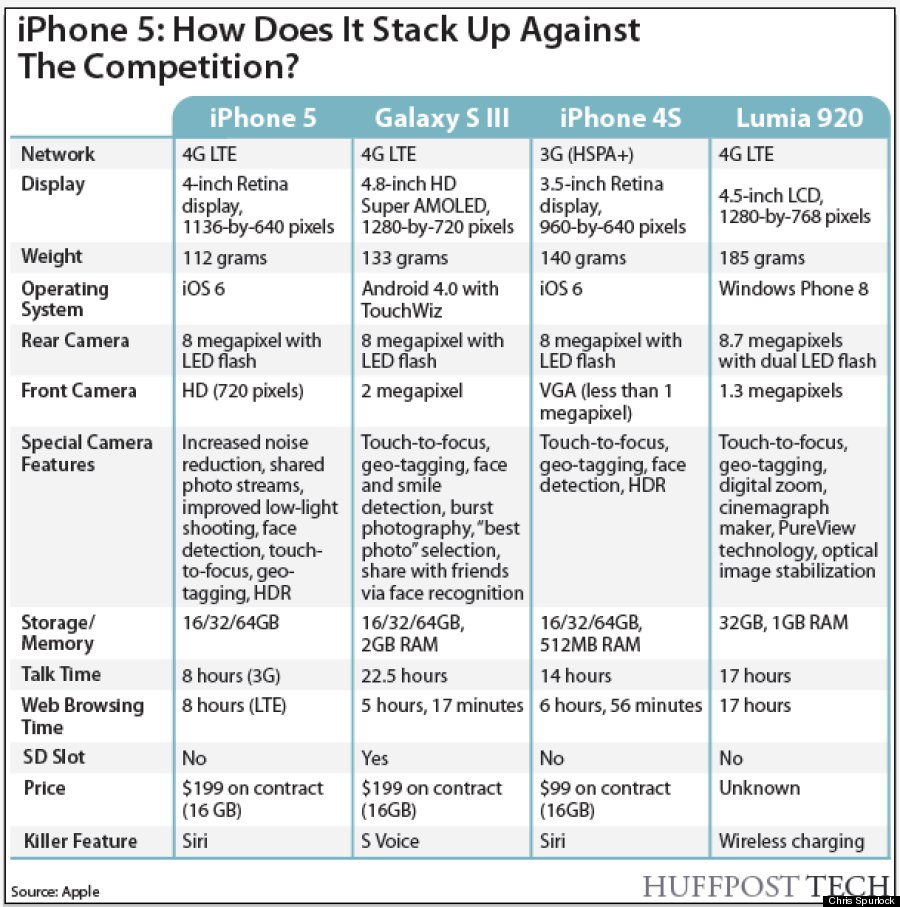 Do you think the iphone 5 stacks up if you re in the market for a new