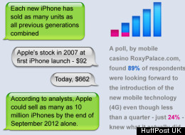 INFOGRAPHIC: Apple IPhone 5: Everything You Need To Know