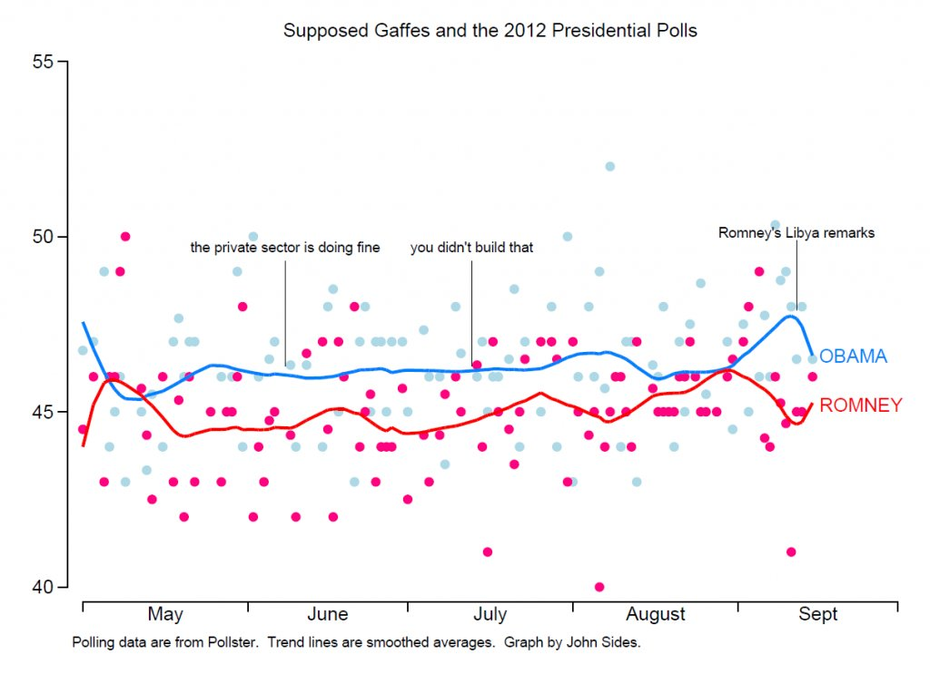 gaffes and polls