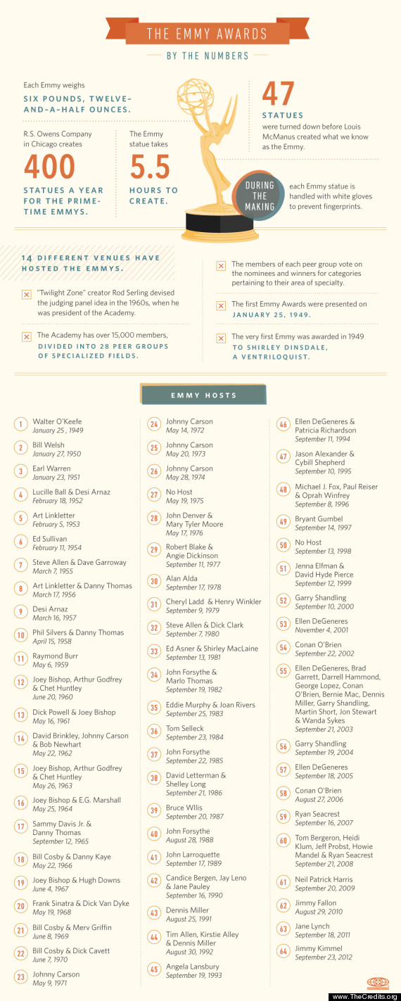 emmys 2012 infographic