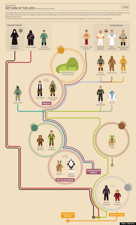star wars info graphic2
