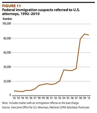 private prisons immigration