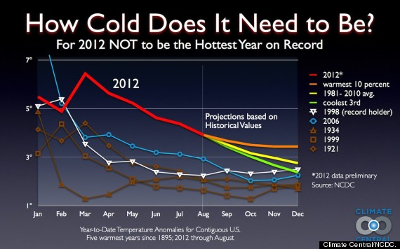 2012 hottest year ever