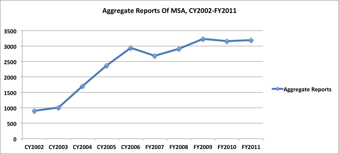 msa cy2002fy2011