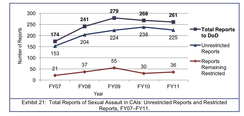 Sexual harassment cases statistics south
