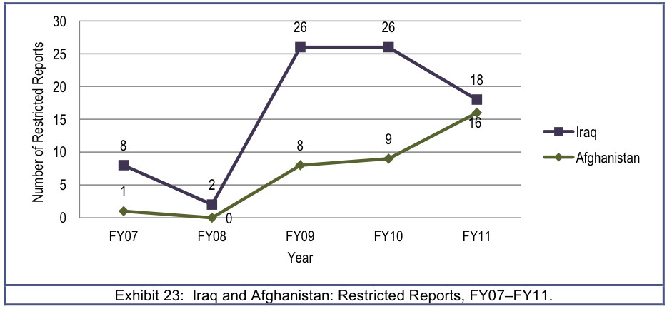 restrictediraqafghan