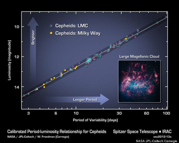 Universe's Expansion Speed Accurately Gauged, With Help ...