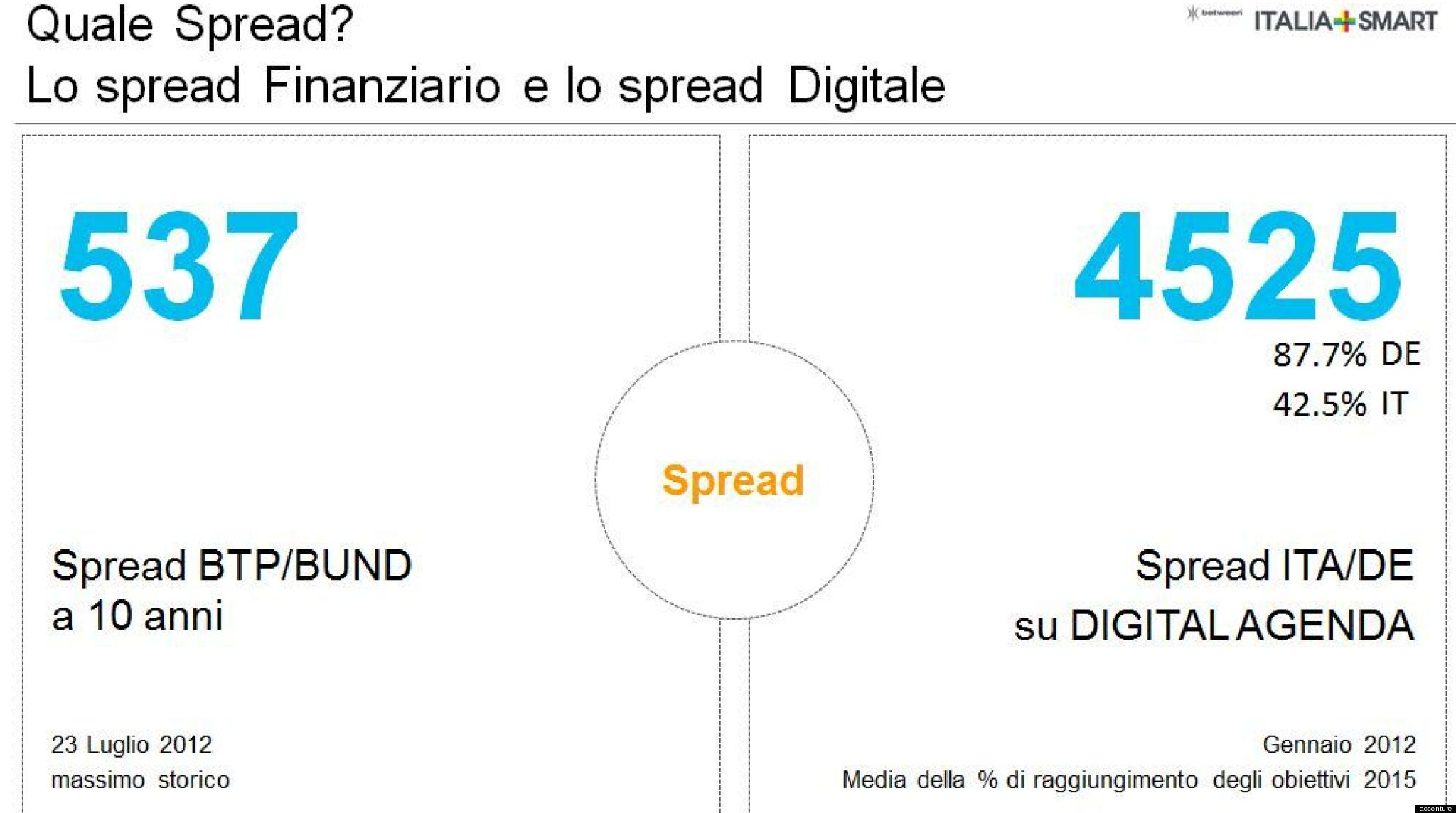 spread digitale