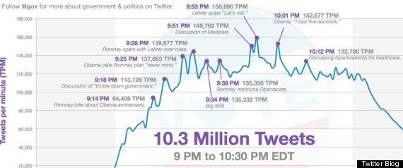 presidential debates twitter