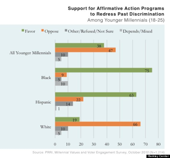 georgetown affirmative action poll