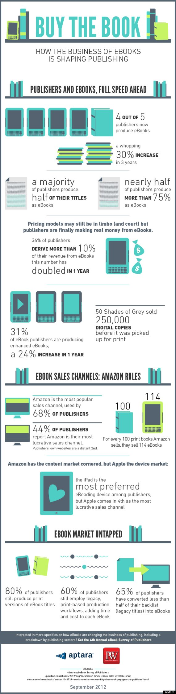 How E-books Are Changing Publishing (Infographic) | Yaminatoday - A Literary Blog That Entertains & Educates
