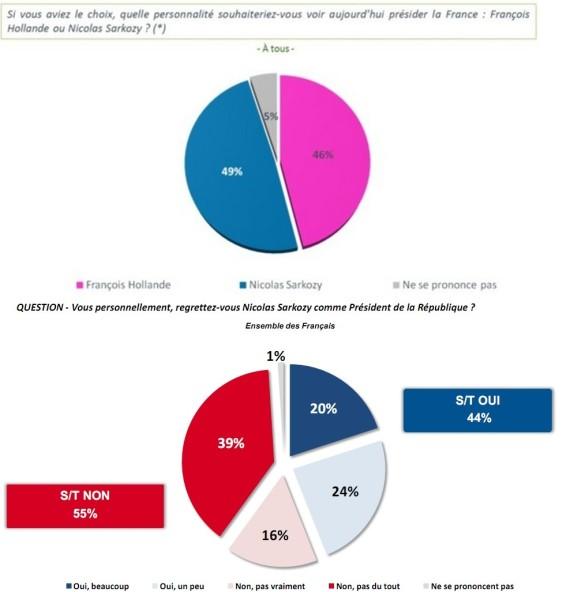 sondages csa harris hollande sarkozy
