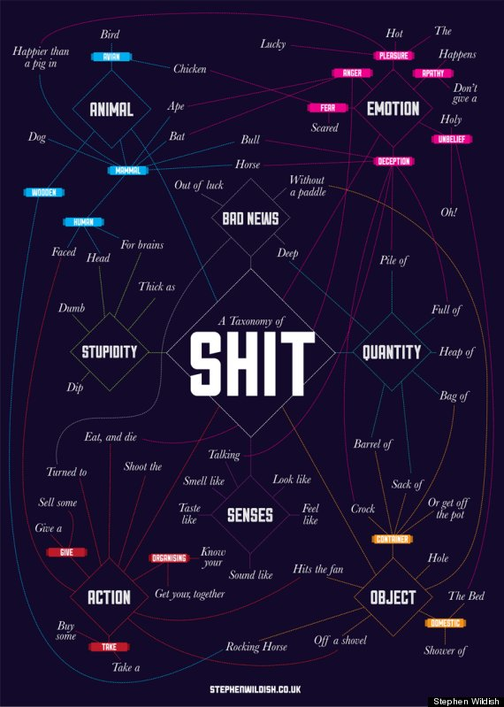 the_taxonomy_of_shit