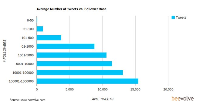 twitter users facts statistics 2012