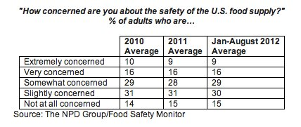 food safety concern