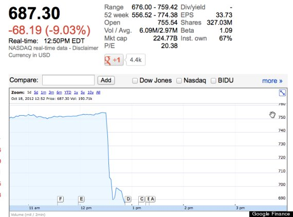 goog google stock