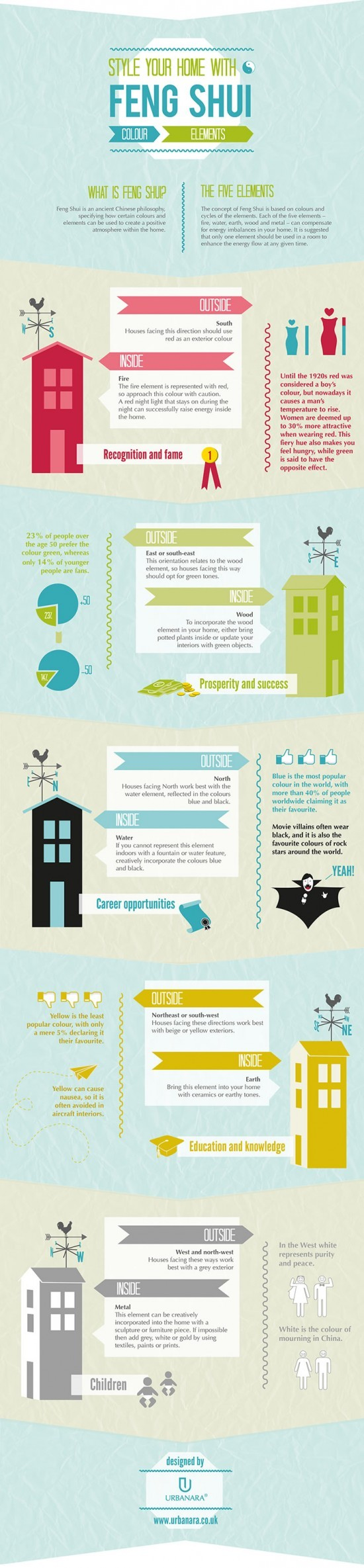Feng shui tips what it is and how it works infographic - Feng shui items that you can use to decorate your home ...