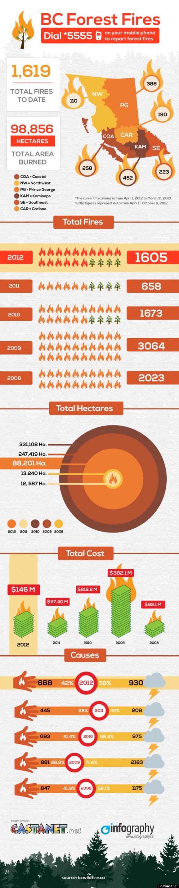 okanagan fire infographic