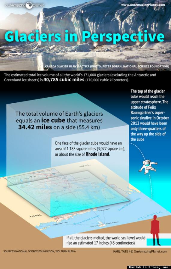 glaciers size estimate