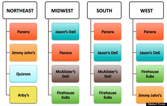 Favorite Sandwich Chains: Panera Bread Beats Out Subway ...