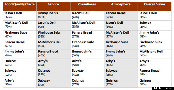 graph 3 sandwich chains by attributes
