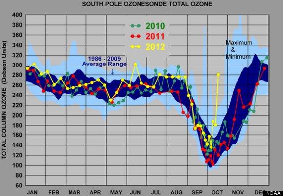 antarctic ozone hole size