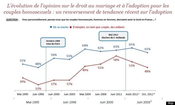 mariage adoption couple homo