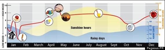 mood graph image