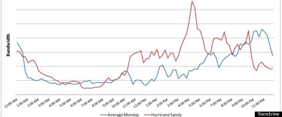 hurricane sandy internet usage