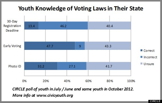 voter id youth vote poll
