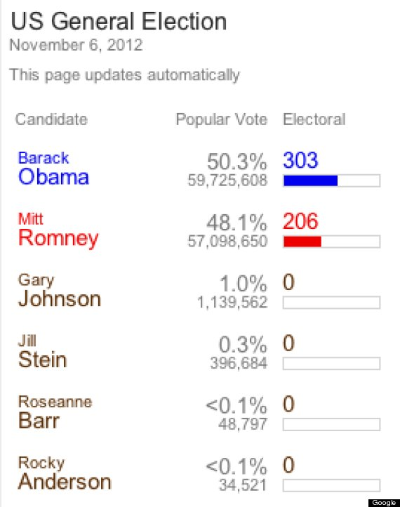 roseanne barr presidential election fifth place