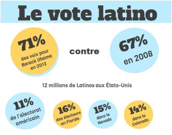 latinos obama 2012
