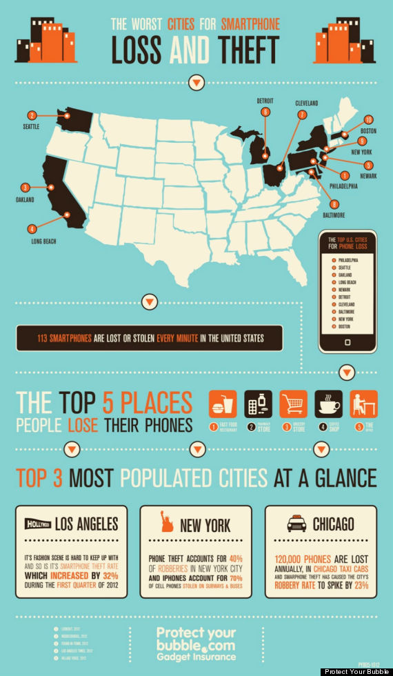 smartphone theft infographic