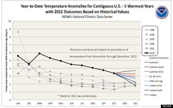 warmest year on record 2012