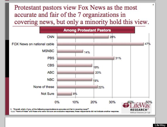 fox news evangelicals