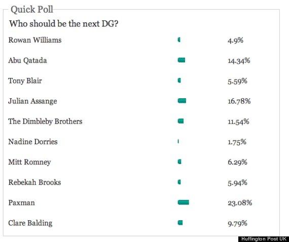 dg poll
